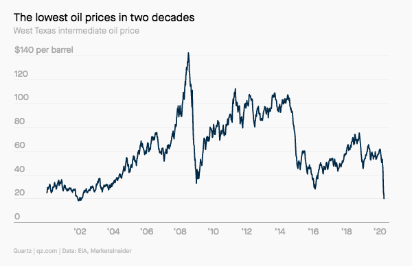 Lowest oil prices in two decades