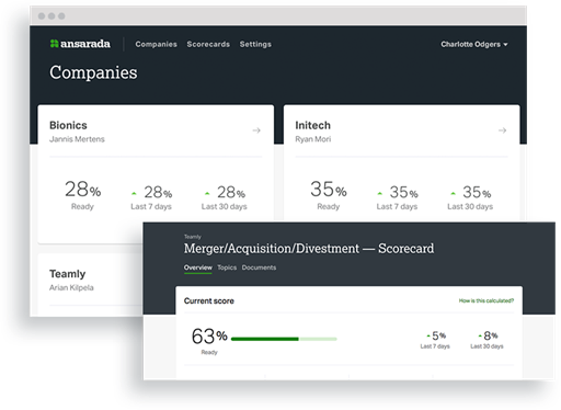 Ansarada platform showing UI of companies and transaction completion score